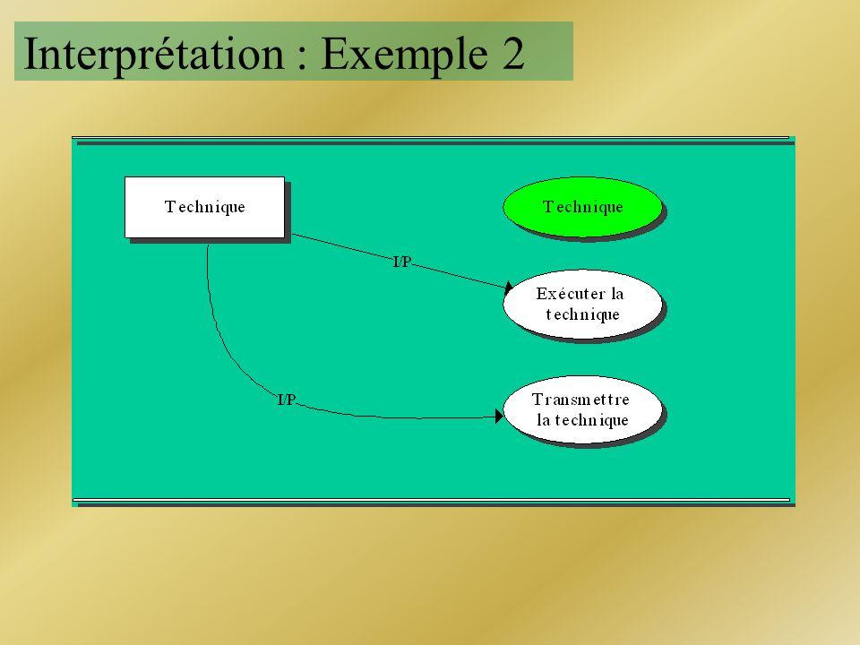 Interprétation : Exemple 2
