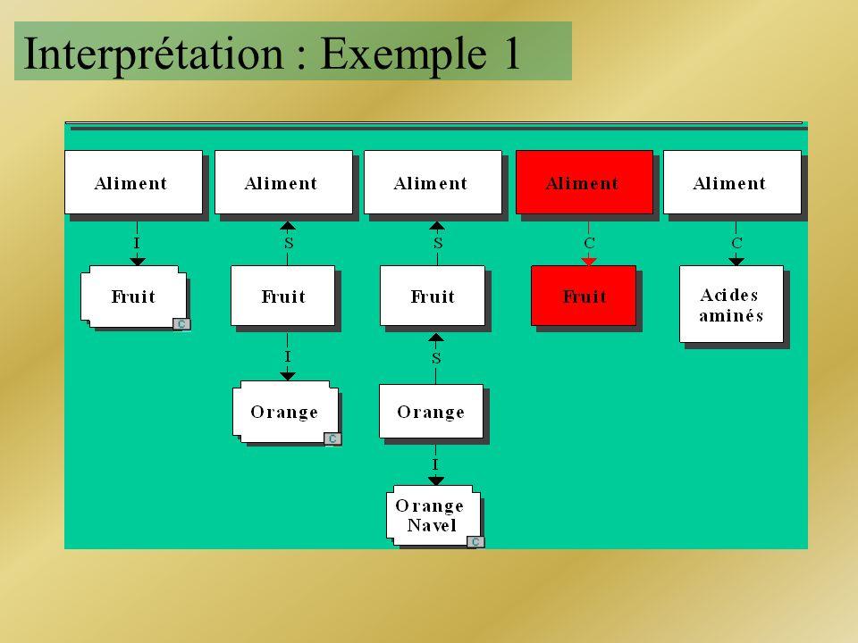 Interprétation : Exemple 1