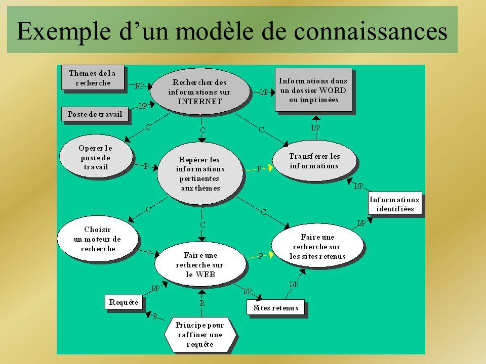 Exemple d'un modèle de connaissances