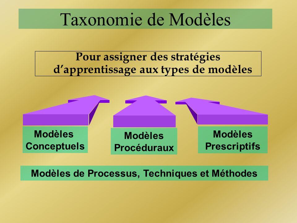 Pour assigner des stratégies d'apprentissage aux types de modèles