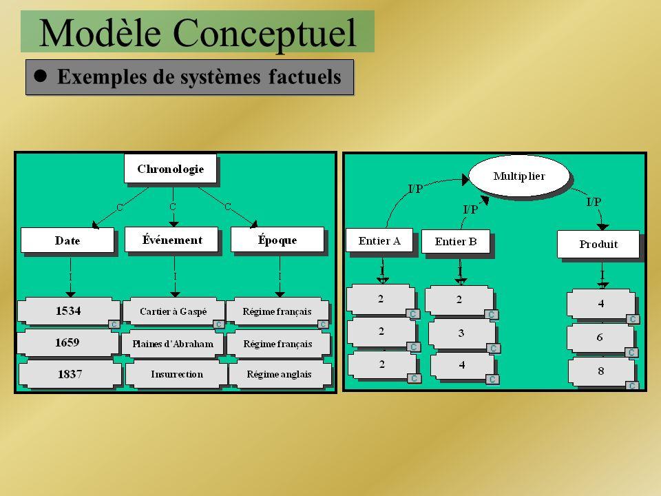 Modèle Conceptuel Exemples de systèmes factuels