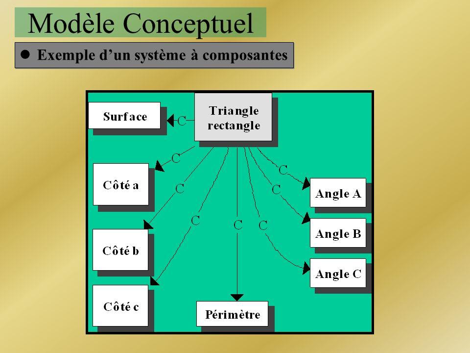 Modèle Conceptuel Exemple d'un système à composantes