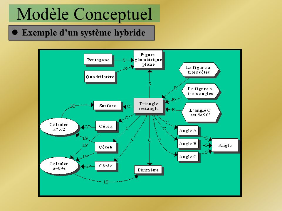 Modèle Conceptuel Exemple d'un système hybride