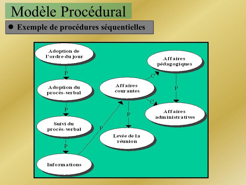 Modèle Procédural Exemple de procédures séquentielles