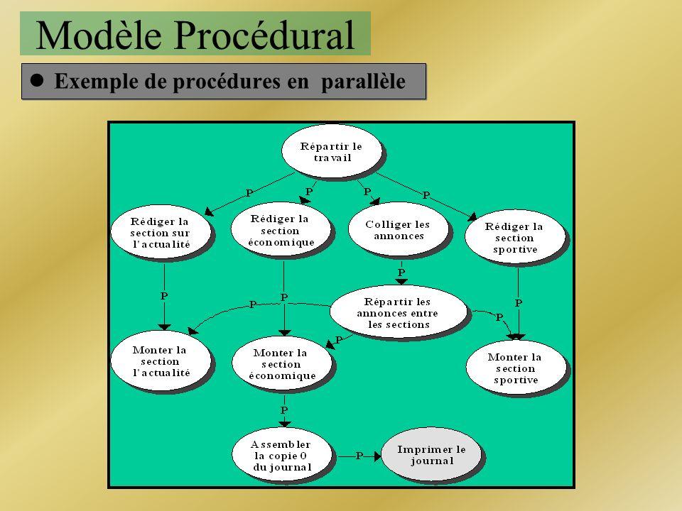 Modèle Procédural Exemple de procédures en parallèle