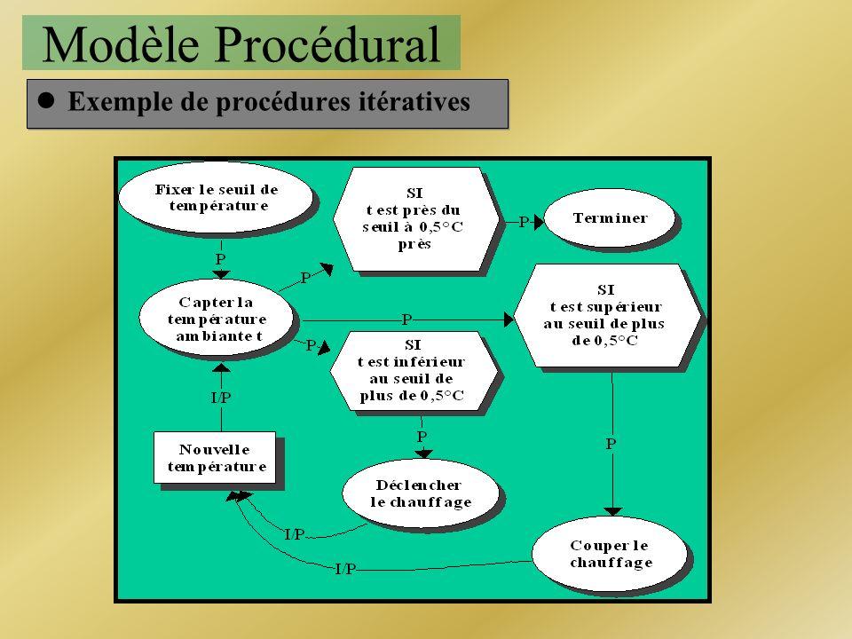 Modèle Procédural Exemple de procédures itératives