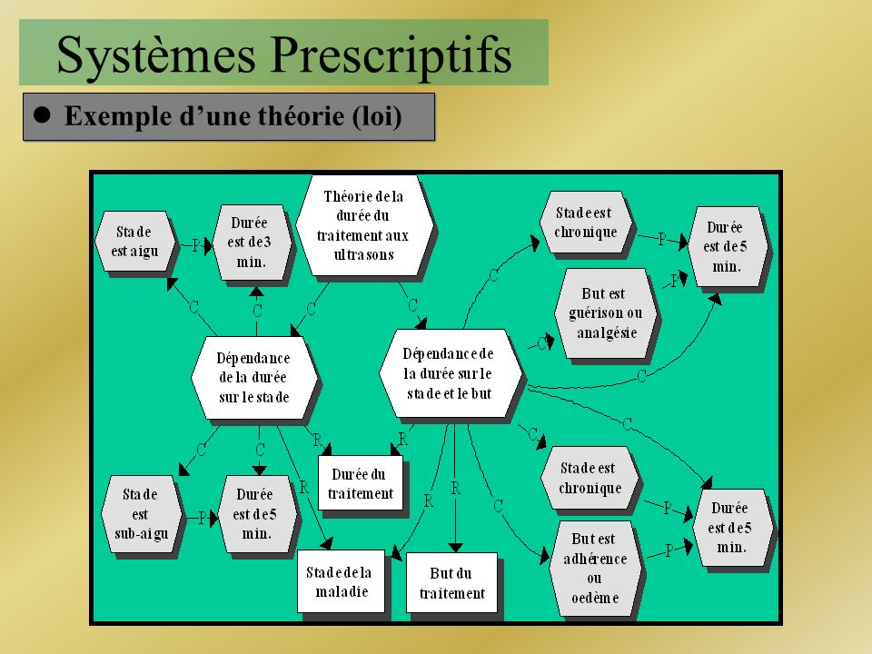 Systèmes Prescriptifs