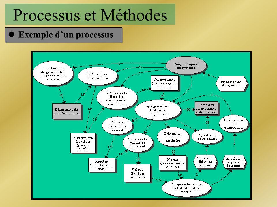 Processus et Méthodes Exemple d'un processus