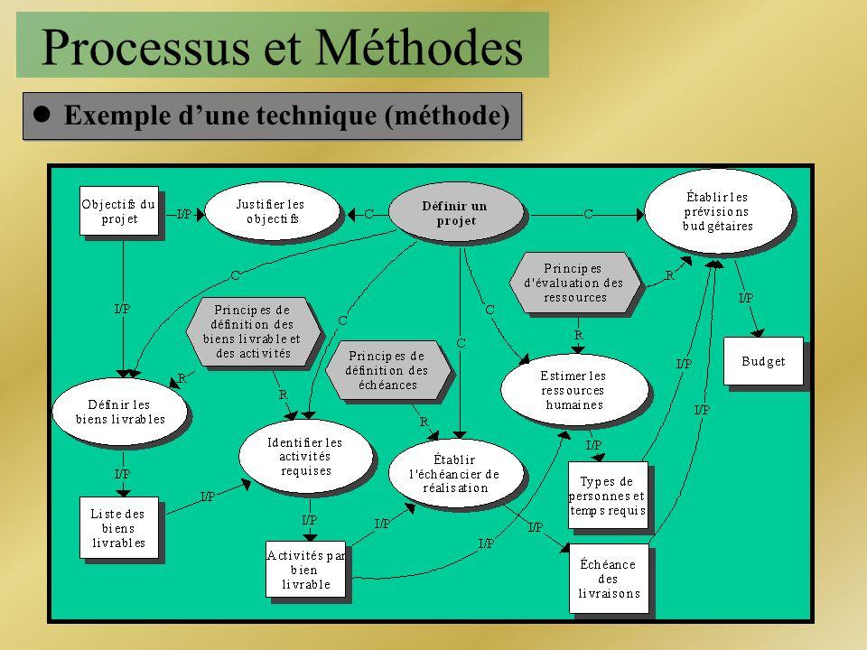 Processus et Méthodes Exemple d'une technique (méthode)