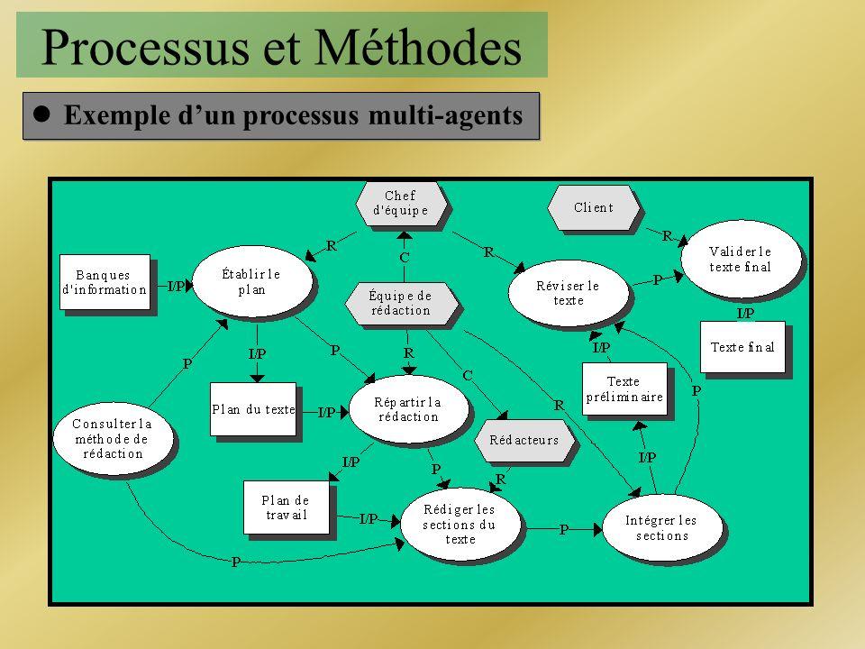 Processus et Méthodes Exemple d'un processus multi-agents