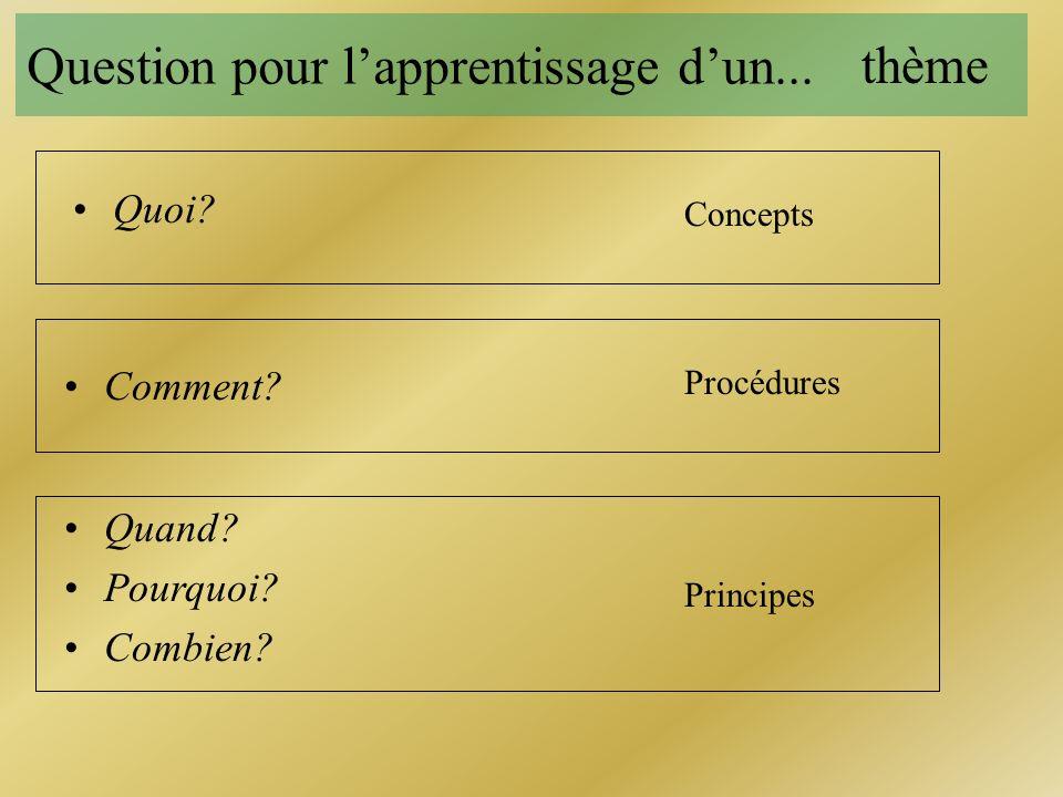 Question pour l'apprentissage d'un...