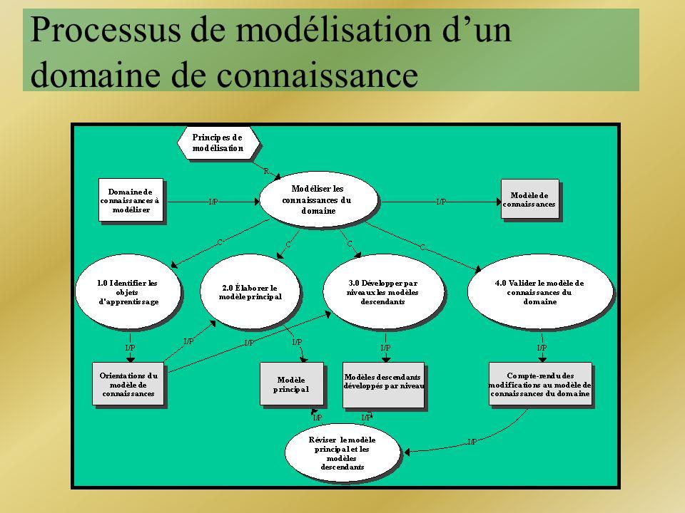 Processus de modélisation d'un domaine de connaissance