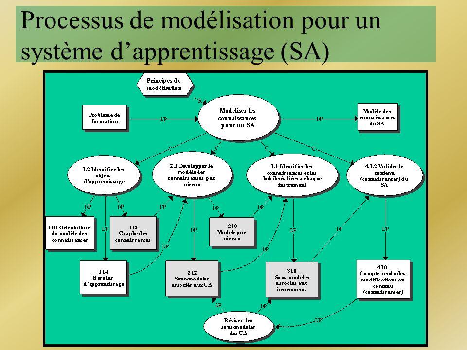 Processus de modélisation pour un système d'apprentissage (SA)