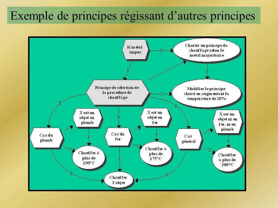 Exemple de principes régissant d'autres principes