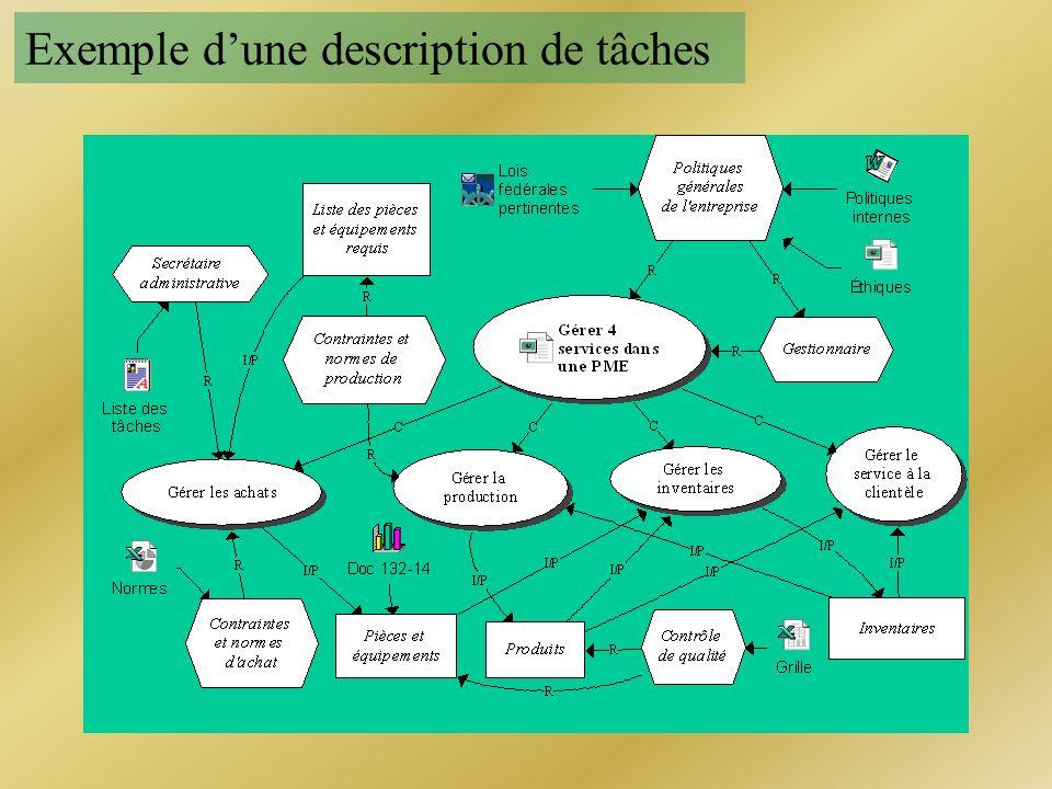 Exemple d'une description de tâches