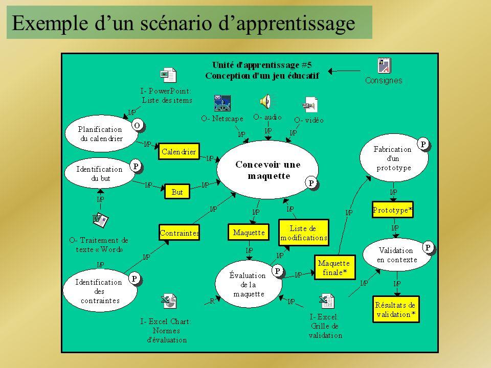 Exemple d'un scénario d'apprentissage