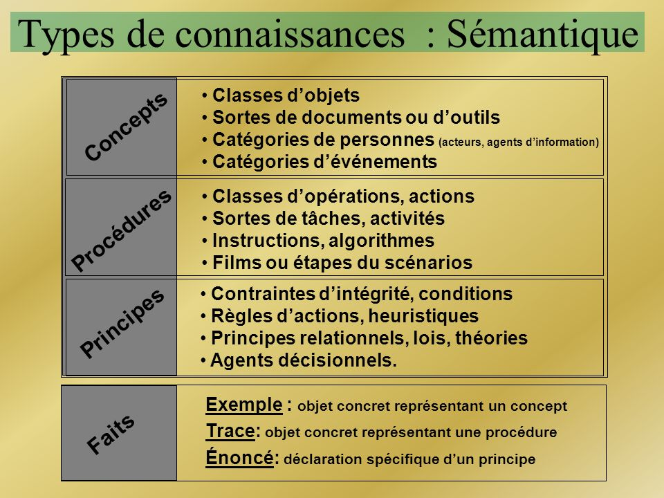 Types de connaissances : Sémantique