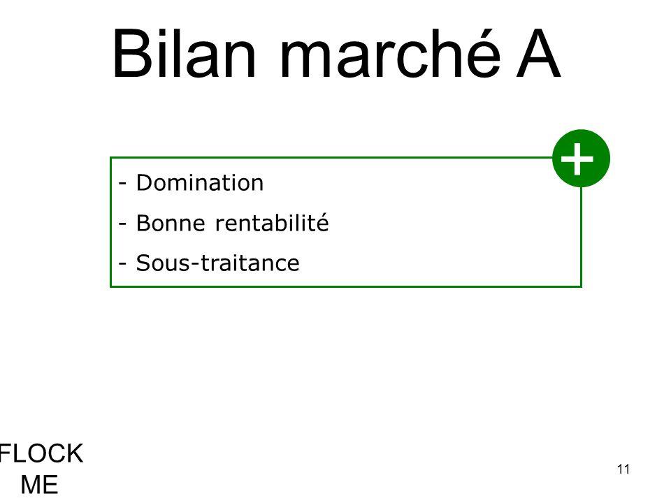 Bilan marché A + FLOCK ME - Domination Bonne rentabilité