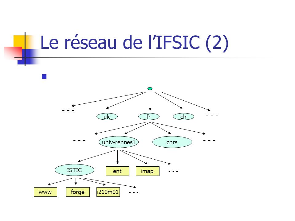 Le réseau de l'IFSIC (2) - - - - - - - - - - - - uk fr ch univ-rennes1