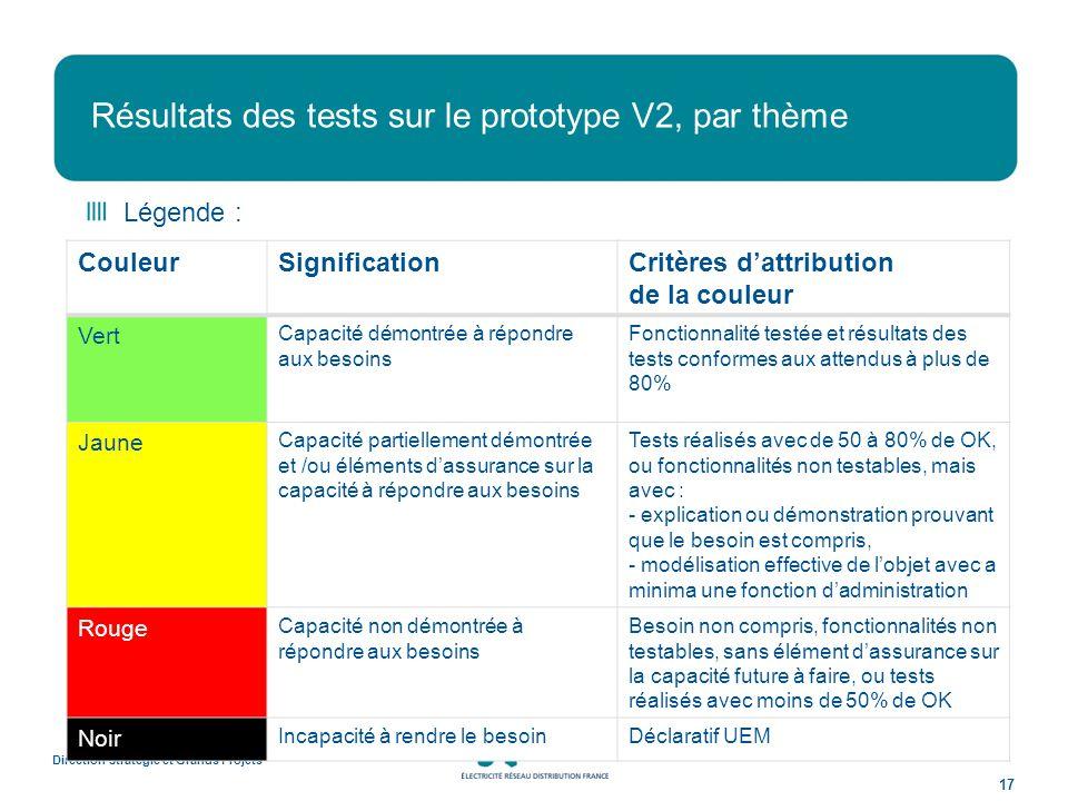 Résultats des tests sur le prototype V2, par thème