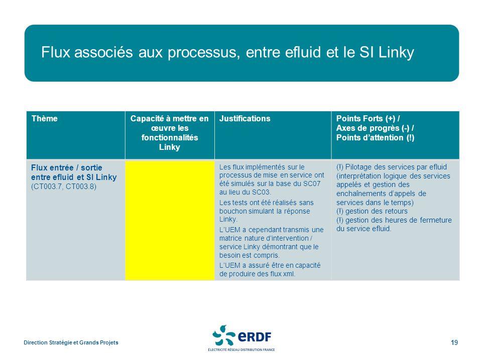 Flux associés aux processus, entre efluid et le SI Linky