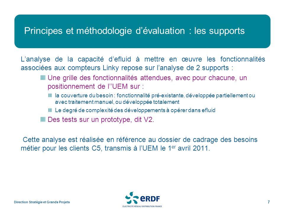 Principes et méthodologie d'évaluation : les supports