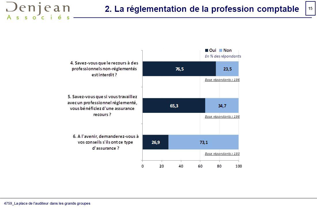 2. La réglementation de la profession comptable
