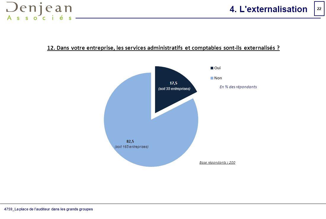 4. L externalisation 12. Dans votre entreprise, les services administratifs et comptables sont-ils externalisés