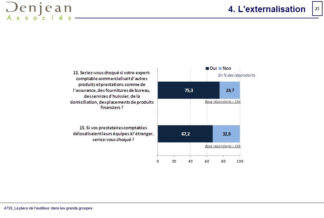 4. L externalisation En % des répondants Base répondants : 194