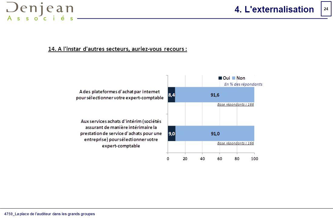 4. L externalisation 14. A l instar d autres secteurs, auriez-vous recours : En % des répondants. Base répondants : 166.