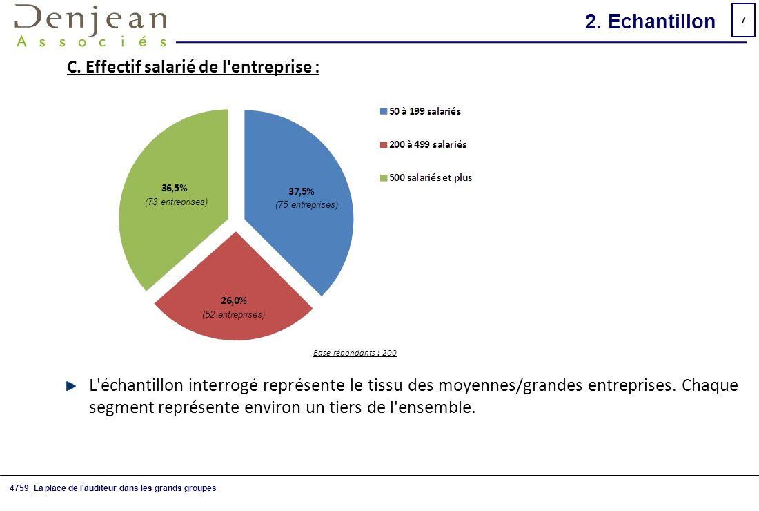 2. Echantillon C. Effectif salarié de l entreprise :