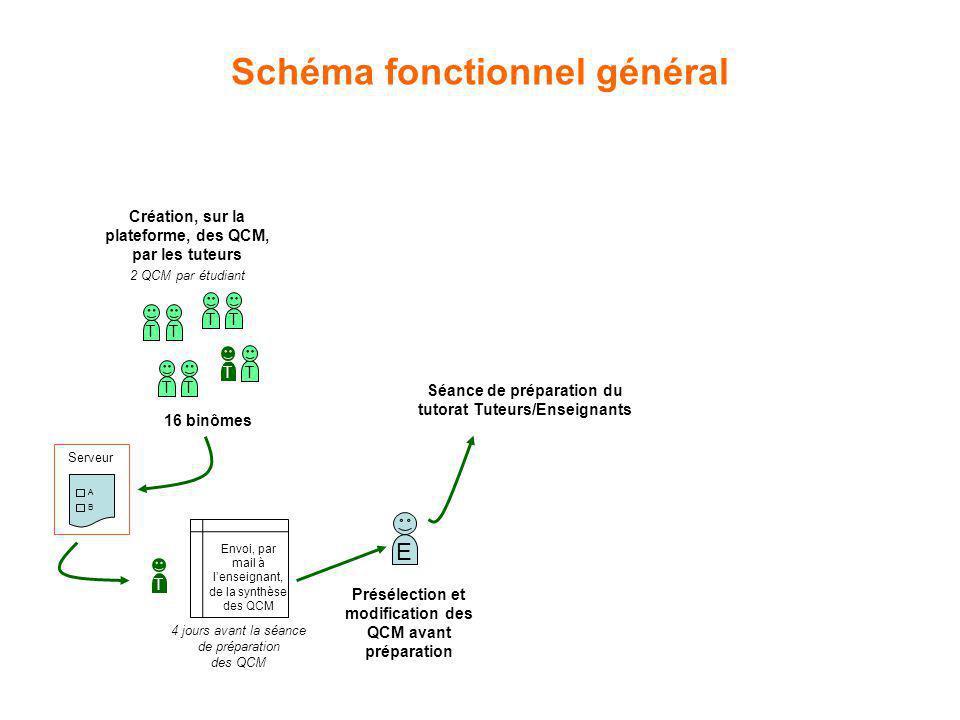 Schéma fonctionnel général