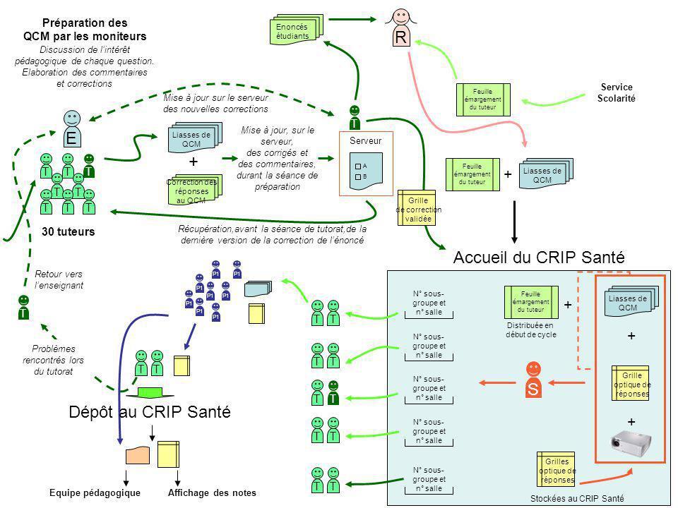 R E + Accueil du CRIP Santé S Dépôt au CRIP Santé + + + +