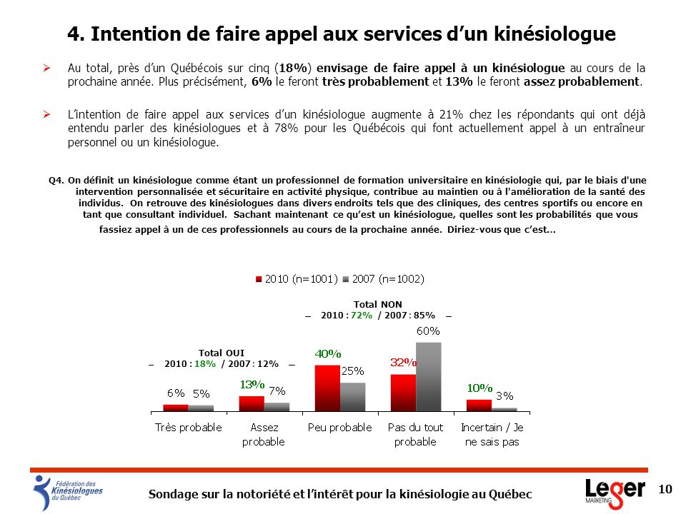 4. Intention de faire appel aux services d'un kinésiologue