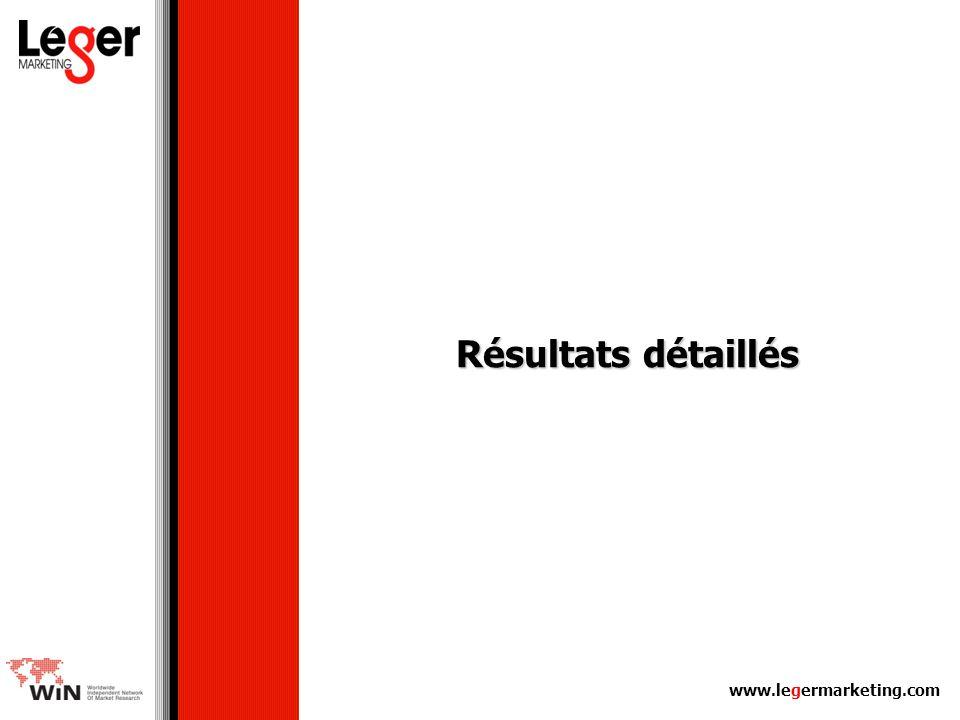 Résultats détaillés