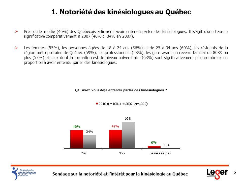 1. Notoriété des kinésiologues au Québec