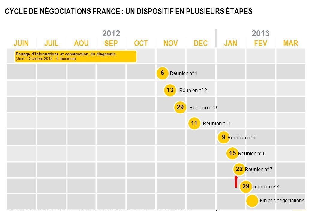 CYCLE DE NÉGOCIATIONS FRANCE : UN DISPOSITIF EN PLUSIEURS ÉTAPES