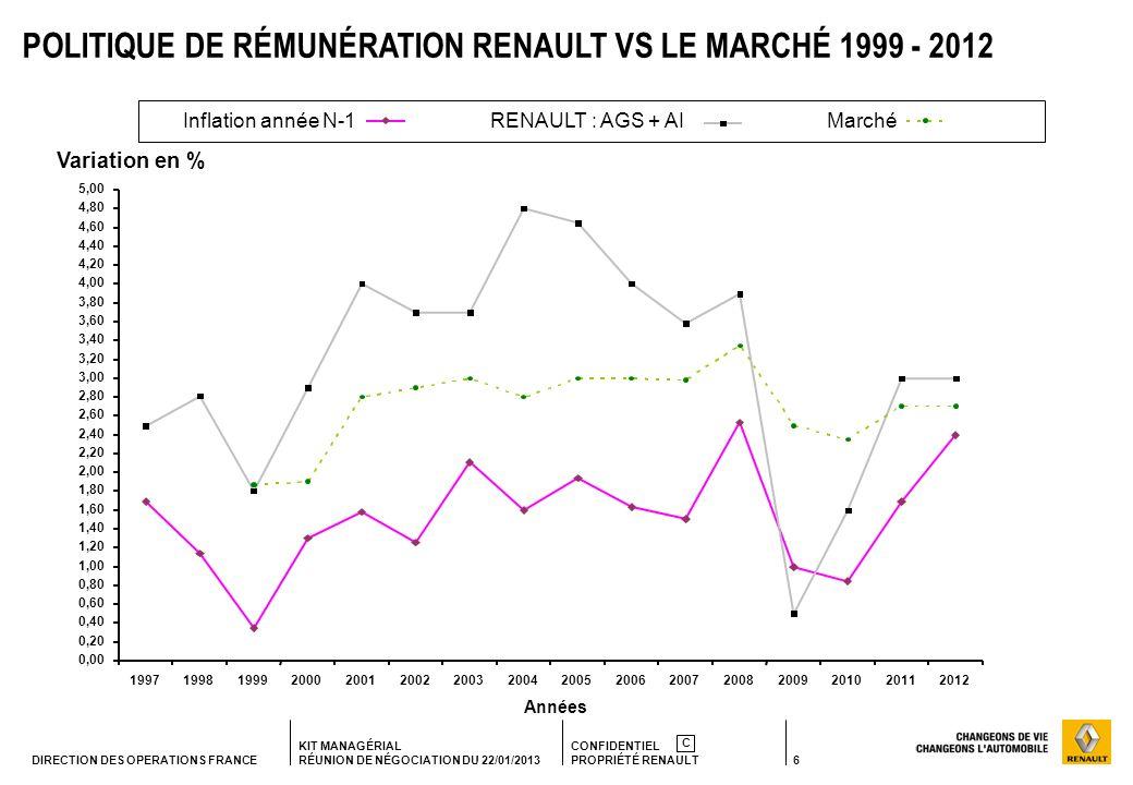 POLITIQUE DE RÉMUNÉRATION RENAULT VS LE MARCHÉ 1999 - 2012