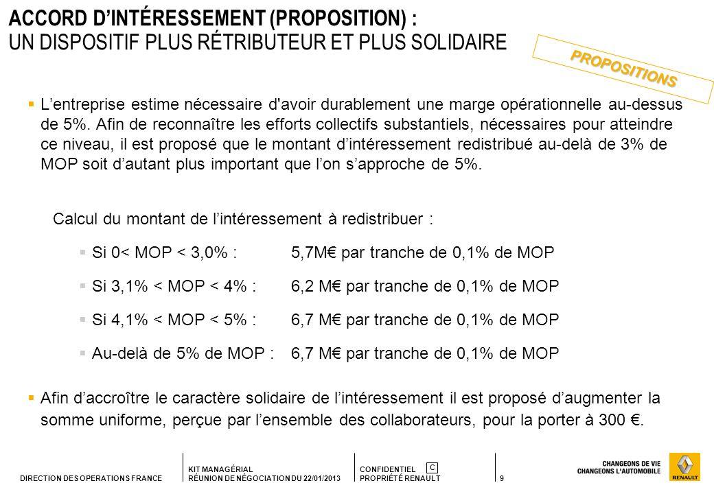 ACCORD D'INTÉRESSEMENT (PROPOSITION) : UN DISPOSITIF PLUS RÉTRIBUTEUR ET PLUS SOLIDAIRE