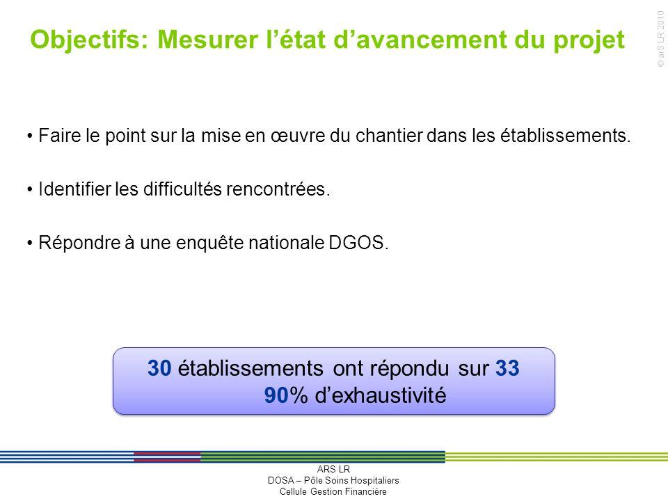 Objectifs: Mesurer l'état d'avancement du projet