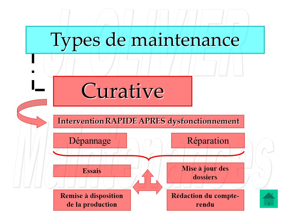Curative Types de maintenance Dépannage Réparation