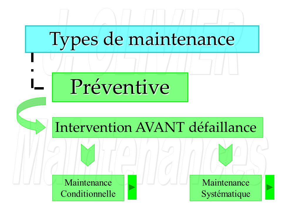 Préventive Types de maintenance Intervention AVANT défaillance