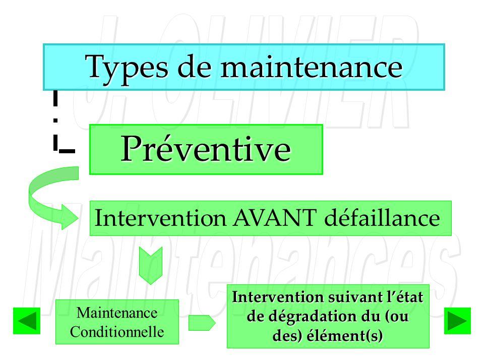 Intervention suivant l'état de dégradation du (ou des) élément(s)