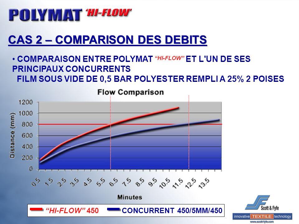CAS 2 – COMPARISON DES DEBITS