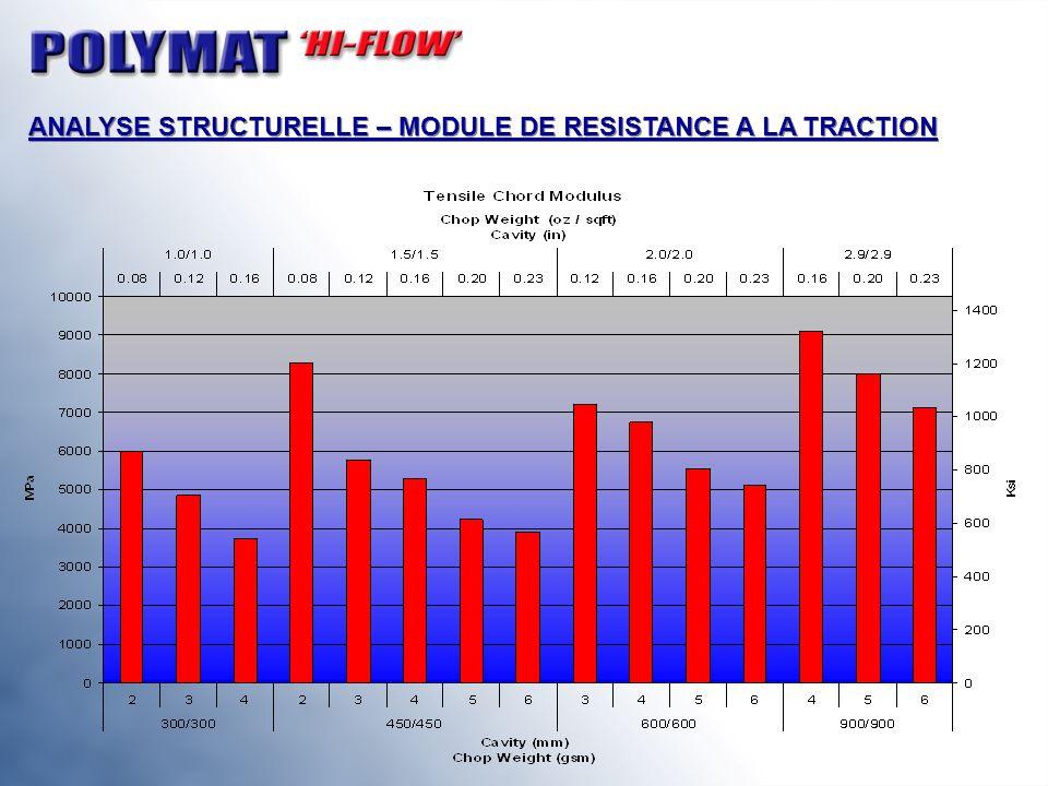 ANALYSE STRUCTURELLE – MODULE DE RESISTANCE A LA TRACTION