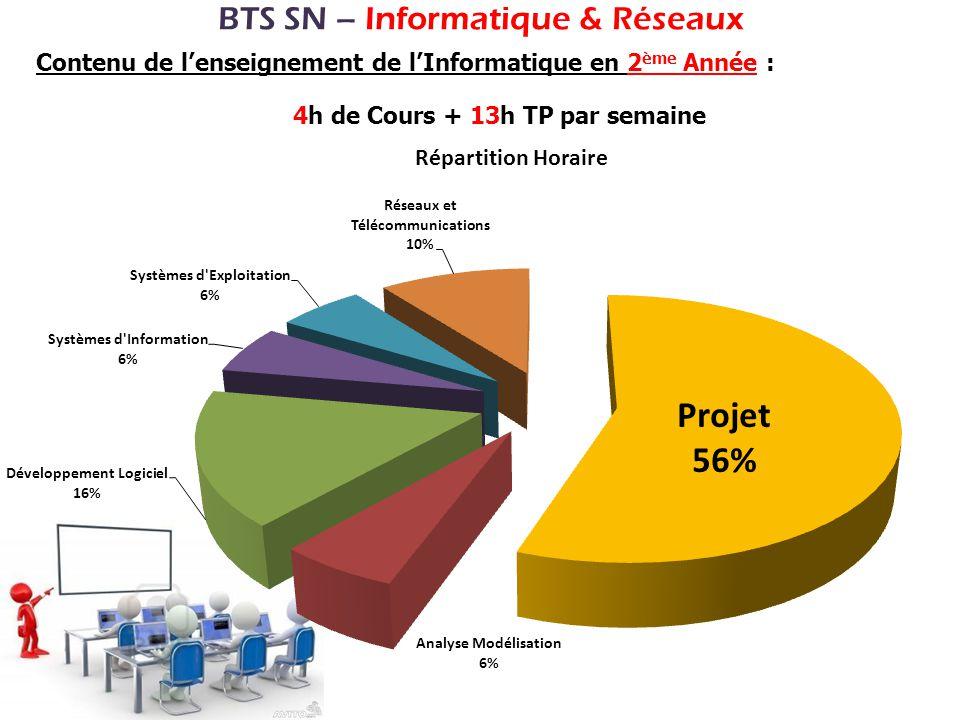 BTS SN – Informatique & Réseaux