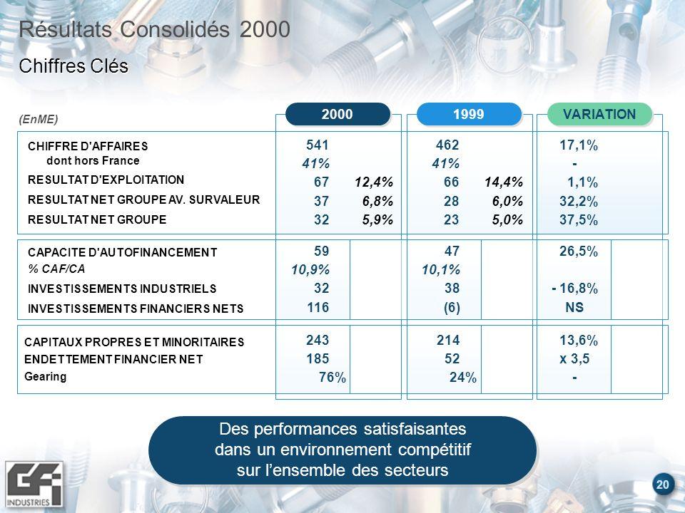 Résultats Consolidés 2000 Chiffres Clés