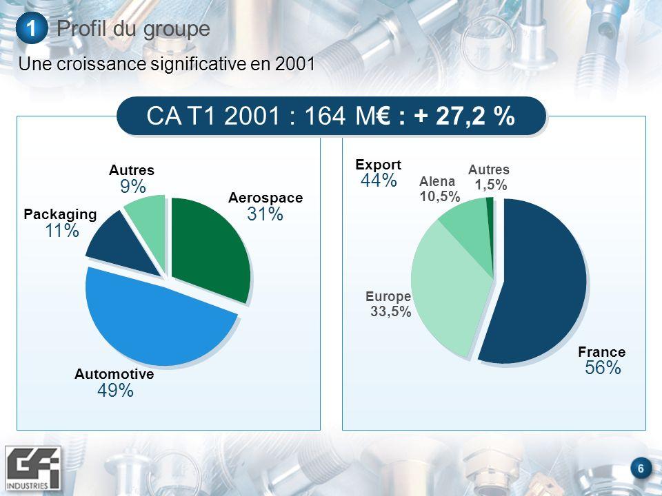 Une croissance significative en 2001