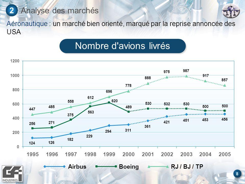 Nombre d avions livrés Analyse des marchés 2