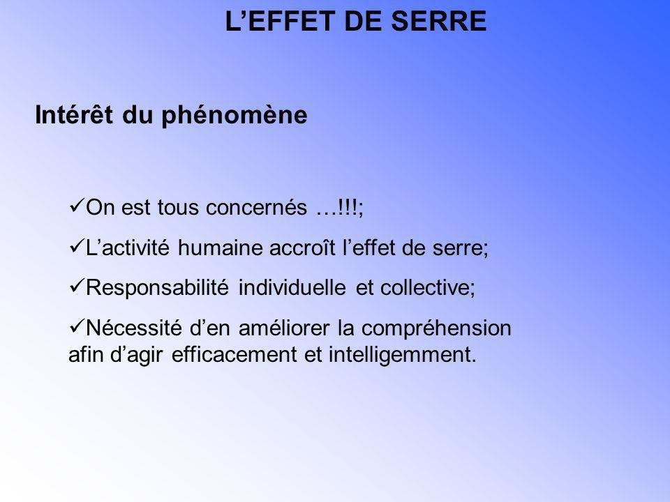 L'EFFET DE SERRE Intérêt du phénomène On est tous concernés …!!!;